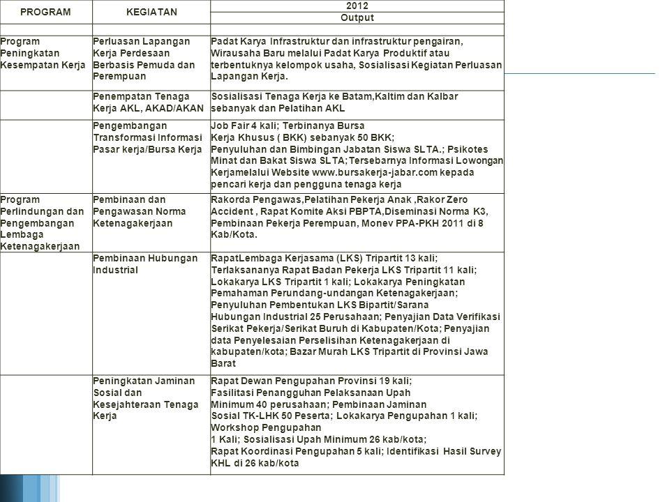 PROGRAMKEGIATAN 2012 Output Pengembangan Wilayah Transmigrasi Pengerahan dan Pemindahan Transmigran Terlaksananya Forum Komunikasi, Informasi dan Edukasi Ketransmigrasian ; Terlaksananya koordinasi antar-daerah pengirim ; Terlaksananya Tindak Lanjut Kerjasama Antar Daerah Bidang Transmigrasi dengan 3 Provinsi; Terlaksananya Evaluasi Keberhasilan Transmigran di 2 Provinsi; Terlaksananya Fasilitasi kerjasama antar daerah bidang transmigrasi 1 kali.