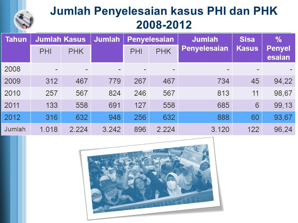 NO.KABUPATEN/KOTA20082009201020112012 1Kota Bandung939.000,001.044.630,001.118.000,001.188.435,001.271.625,00 2Kabupaten Bandung895.980,001.000.950,001.060.500,001.123.800,001.223.800,00 3Kabupaten Bandung Barat895.980,001.011.0641.105.225,001.175.959,001.236.991,00 4Kota Cimahi910.894,001.019.00,001.107.304,001.172.485,001.224.442,00 5Kabupaten Sumedang886.000,00995.000,001.058.978.001.110.135,001.007.500,00 6Kabupaten Cianjur616.000,00677.600.00743.500,00810.500,00876.500,00 7Kabupaten Sukabumi571.500,00630.000.00671.500,00850.000,00885.000,00 8Kota Sukabumi700.000,00770.000.00850.000,00860.000,00890.000,00 9Kota Bogor830.000,001.078.000,00971.200.001.079.100,001.174.200,00 10Kabupaten Bogor873.231,00991.714,001.056.914,001.172.060,001.269.320,00 11Kota Depok962.500,001.078.000,001.157.000,001.213.626,001.424.797,00 12Kabupaten Majalengka605.000,00680.000,00720.000,00763.000,00800.000,00 13Kota Cirebon682.000,00765.000,00840.000,00923.000,00980.000,00 14Kabupaten Cirebon661.000,00746.000,00825.000.00906.103,35956.650,00 15Kabupaten Kuningan572.000,00634.500,00700.000,00749.000,00805.000,00 16Kabupaten Indramayu696.000,00769.500,00854.145,00944.190,00994.864,33 17Kabupaten Garut588.500,00660.000,00735.000,00802.000,00880.000,00 18Kota Tasikmalaya632.500,00705.000,00780.000,00865.000,00950.000,00 19Kabupaten Tasikmalaya621.500,00700.000,00775.000,00860.000,00946.000,00 20Kabupaten Ciamis573.146,00636.195,00699.815,00741.800,00793.750,00 21Kota Banjar570.000,00633.500,00689.800,00732.000,00780.000,00 22Kabupaten Purwakarta763.000,00839.300,00890.000,00961.200,001.047.500,00 23Kabupaten Subang630.000,00670.000,00746.400,00791.200,00862.500,00 24Kabupaten Karawang912.225,001.058.181,001.111.000,001.159.000,001.269.227,00 25Kota Bekasi990.000,001.089.000,001.155.000,001.275.000,001.470.000,00 26Kabupaten Bekasi980.000,001.084.140,001.168.974,001.286.421,001.491.866,00 Rekapitulasi UMK 2008-2012