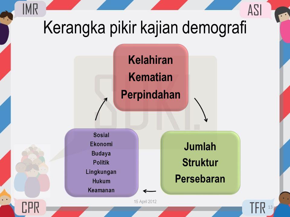 Kerangka pikir kajian demografi 15 April 2012 13 Kelahiran Kematian Perpindahan Jumlah Struktur Persebaran Sosial Ekonomi Budaya Politik Lingkungan Hu