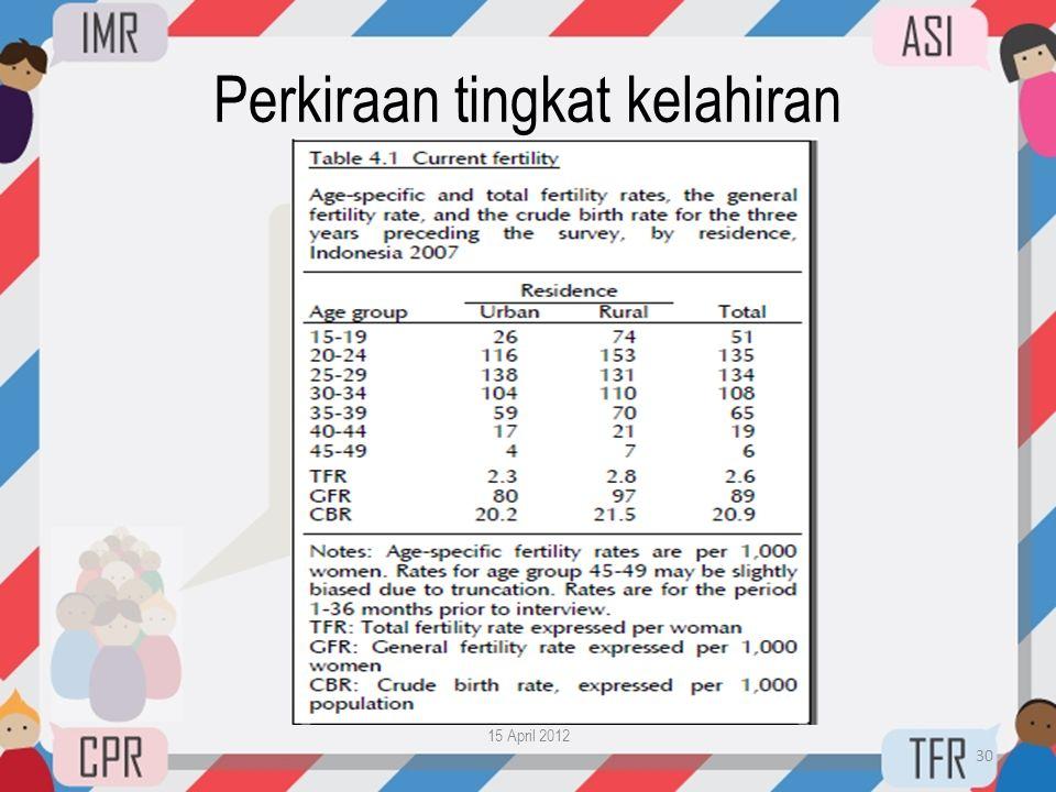 Perkiraan tingkat kelahiran 15 April 2012 30