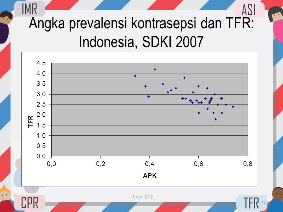 Angka prevalensi kontrasepsi dan TFR: Indonesia, SDKI 2007 15 April 2012 41