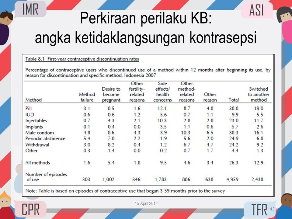 Perkiraan perilaku KB: angka ketidaklangsungan kontrasepsi 15 April 2012 43