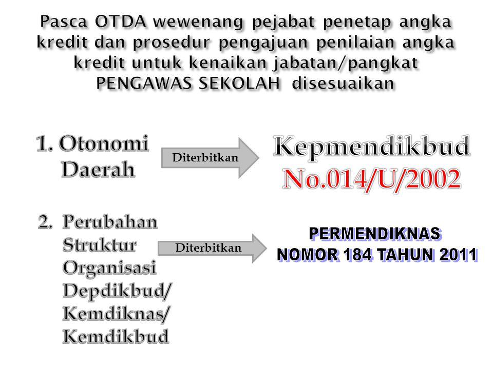 Keputusan MENPAN Nomor 118 Tahun 1996 Keputusan MENPAN Nomor 91/KEP/M.PAN/10/2001 PERMENPAN dan RB Nomor 21 Tahun 2010 Jabatan Fungsional Pengawas Sekolah dan Angka Kreditnya sudah 2 kali disempurnakan Ketentuan pelaksanaan peraturan tersebut juga disesuaikan