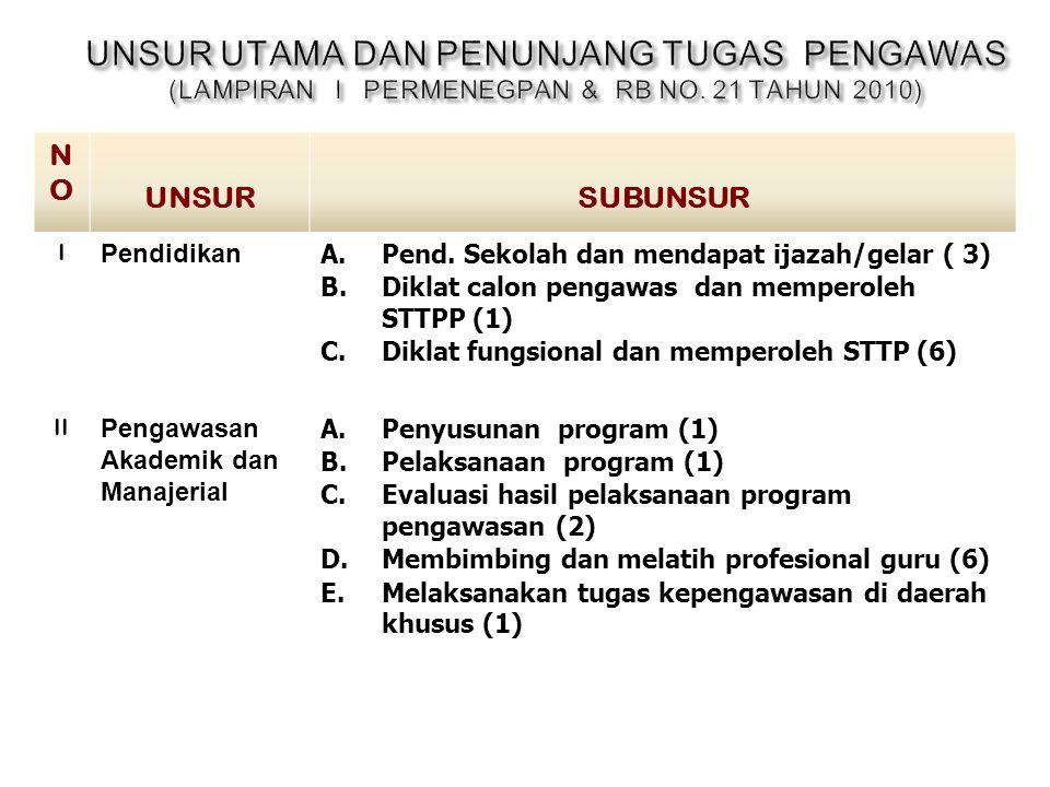 (7) Setiap usul penetapan angka kredit Pengawas Sekolah dilampiri dengan : a.