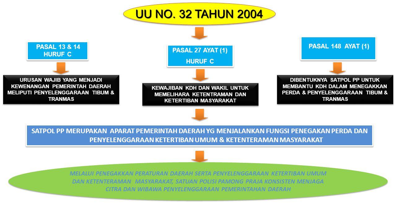 UU NO. 32 TAHUN 2004 PASAL 13 & 14 HURUF C PASAL 27 AYAT (1) HURUF C PASAL 27 AYAT (1) HURUF C PASAL 148 AYAT (1) URUSAN WAJIB YANG MENJADI KEWENANGAN