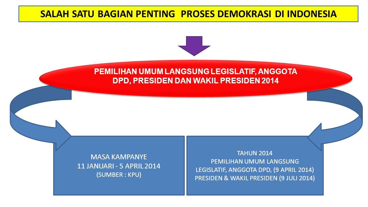 TAHUN 2014 PEMILIHAN UMUM LANGSUNG LEGISLATIF, ANGGOTA DPD, (9 APRIL 2014) PRESIDEN & WAKIL PRESIDEN (9 JULI 2014) SALAH SATU BAGIAN PENTING PROSES DE