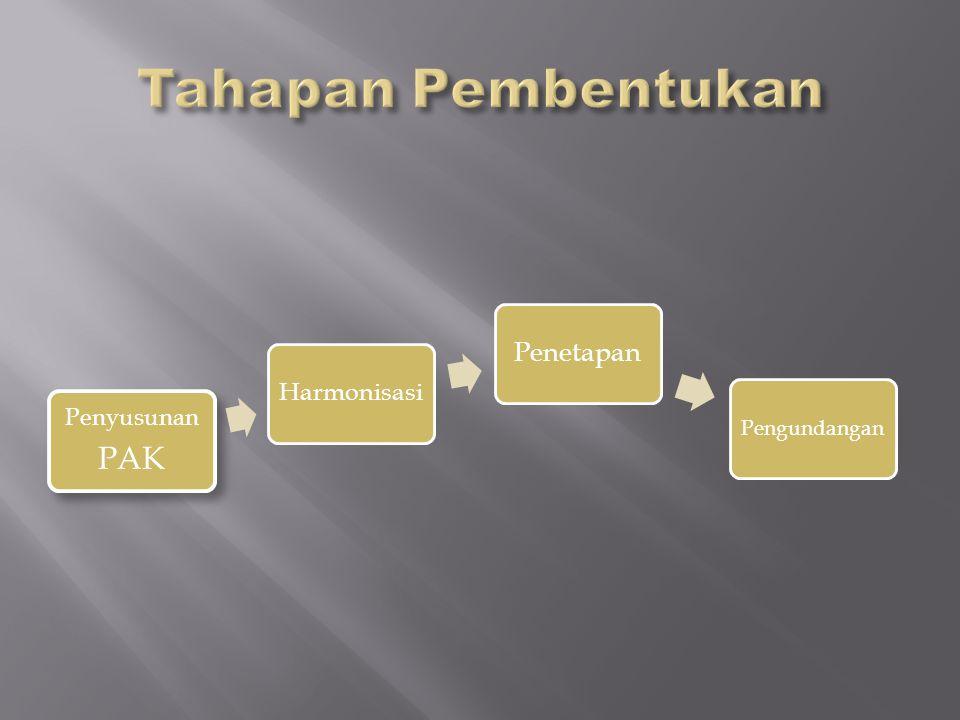 Penyusunan PAK Harmonisasi Penetapan Pengundangan