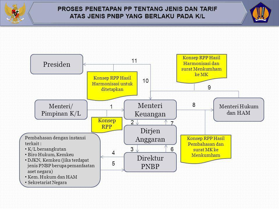  Pendekatan dalam Penentuan Tarif PNBP  Tarif spesifik  tarif PNBP ditetapkan dalam bentuk satuan mata uang tertentu. Contoh: biaya pendaftaran Sek