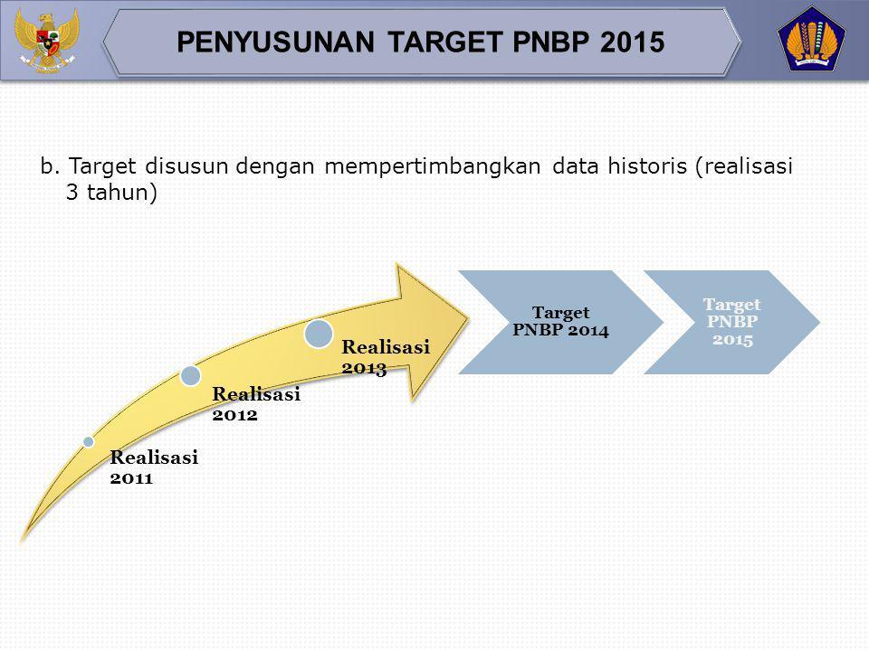 a.Penyusunan Target PNBP yang realistis 18 Volume dalam satu tahun Tarif (sesuai PP Tarif) Target yang diusulkan yang disusun sesuai kode akun (BAS) J