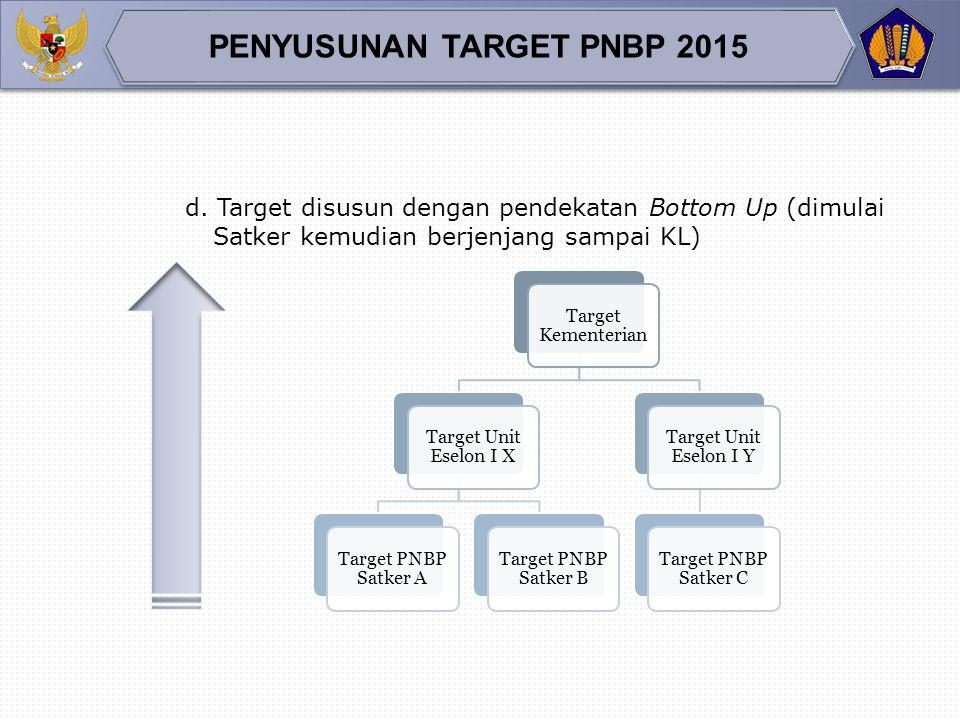 c. Target disusun dengan pendekatan Medium Terms Budget (telah diperkirakan sampai tahun X+3) Target PNBP 2015 Perkiraan 2016 Perkiraan 2017 Perkiraan