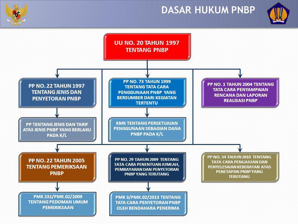 Dengan tetap memenuhi ketentuan Pasal 4 dan Pasal 5, sebagian dana PNBP dapat digunakan untuk kegiatan tertentu yang berkaitan dengan jenis PNBP tersebut oleh instansi yang bersangkutan.