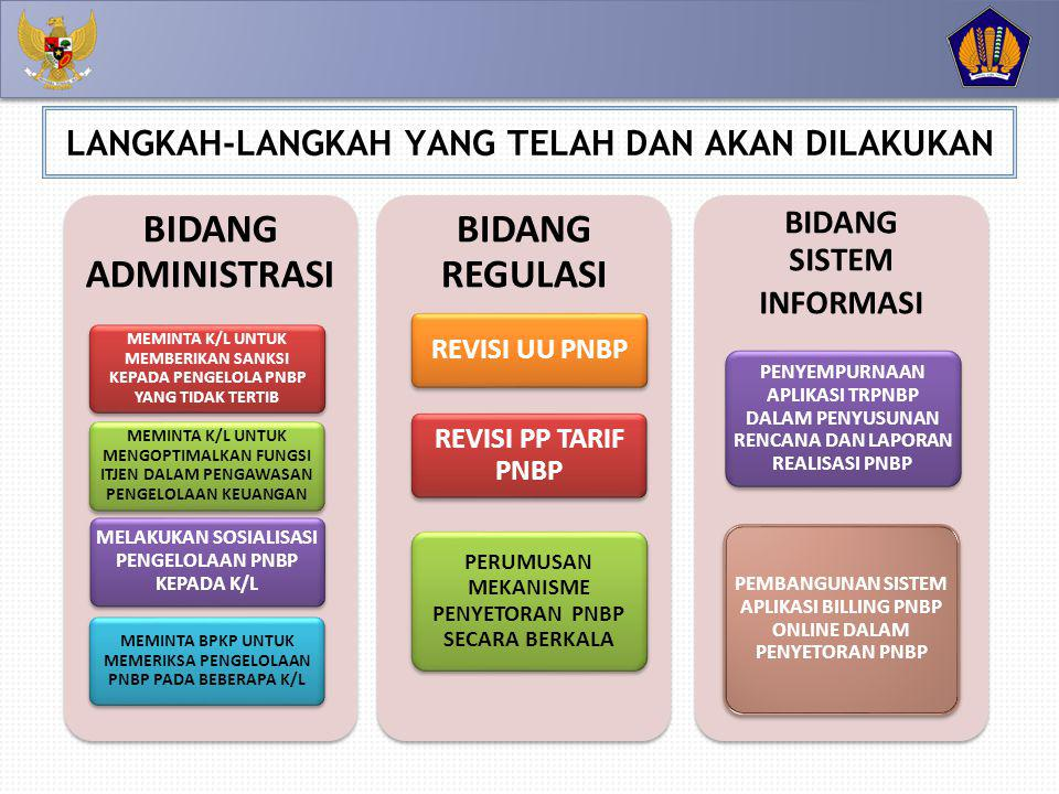 BIDANG ADMINISTRASI MEMINTA K/L UNTUK MEMBERIKAN SANKSI KEPADA PENGELOLA PNBP YANG TIDAK TERTIB MEMINTA K/L UNTUK MENGOPTIMALKAN FUNGSI ITJEN DALAM PENGAWASAN PENGELOLAAN KEUANGAN MELAKUKAN SOSIALISASI PENGELOLAAN PNBP KEPADA K/L MEMINTA BPKP UNTUK MEMERIKSA PENGELOLAAN PNBP PADA BEBERAPA K/L BIDANG REGULASI REVISI UU PNBP REVISI PP TARIF PNBP PERUMUSAN MEKANISME PENYETORAN PNBP SECARA BERKALA BIDANG SISTEM INFORMASI PENYEMPURNAAN APLIKASI TRPNBP DALAM PENYUSUNAN RENCANA DAN LAPORAN REALISASI PNBP PEMBANGUNAN SISTEM APLIKASI BILLING PNBP ONLINE DALAM PENYETORAN PNBP LANGKAH-LANGKAH YANG TELAH DAN AKAN DILAKUKAN