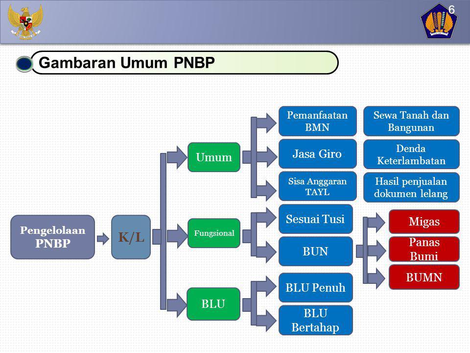 Target PNBP merupakan hasil penghitungan atau penetapan PNBP, yang diperkirakan akan diterima dalam 1 (satu) tahun yang akan datang (1 Januari s.d.