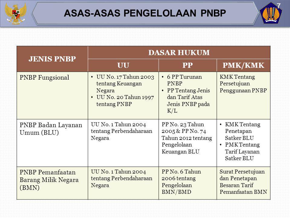  Latar belakang;  Visi dan misi;  Tugas pokok dan fungsi;  Realisasi PNBP dan penggunaan dana PNBP 3 (tiga) tahun terakhir dari tahun anggaran berjalan;  Pokok-pokok kebijakan PNBP;  Target PNBP TA yang dianggarkan;  Alasan/justifikasi kenaikan atau penurunan target PNBP TA yang dianggarkan dari target tahun anggaran sebelumnya;  Besaran pagu yang diusulkan untuk dibiayai dari dana PNBP dengan mengacu pada persetujuan penggunaan sebagian dana PNBP yang ditetapkan Menteri Keuangan;  Perkiraan target dan pagu penggunaan PNBP 3 (tiga) tahun yang akan datang dari tahun yang dianggarkan.