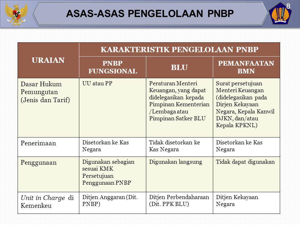 JENIS PNBP DASAR HUKUM UUPPPMK/KMK PNBP Fungsional • UU No. 17 Tahun 2003 tentang Keuangan Negara • UU No. 20 Tahun 1997 tentang PNBP • 6 PP Turunan P