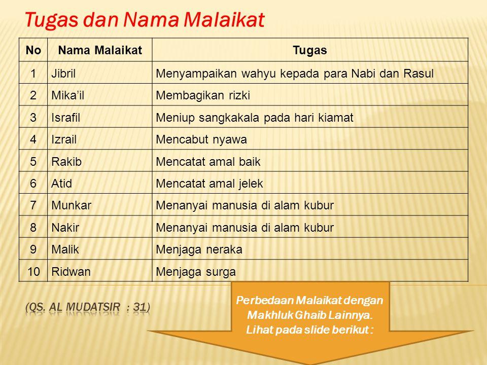Jenis PerbedaanMalaikatJin, Syetan, dan Iblis Perbedaan asal kejadian Diciptakan dari nur (cahaya) Dalil Naqly : HR.