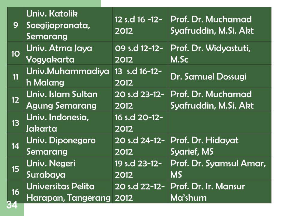 9 Univ. Katolik Soegijapranata, Semarang 12 s.d 16 -12- 2012 Prof. Dr. Muchamad Syafruddin, M.Si. Akt 10 Univ. Atma Jaya Yogyakarta 09 s.d 12-12- 2012