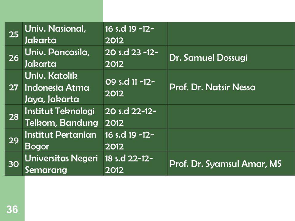36 25 Univ. Nasional, Jakarta 16 s.d 19 -12- 2012 26 Univ. Pancasila, Jakarta 20 s.d 23 -12- 2012 Dr. Samuel Dossugi 27 Univ. Katolik Indonesia Atma J
