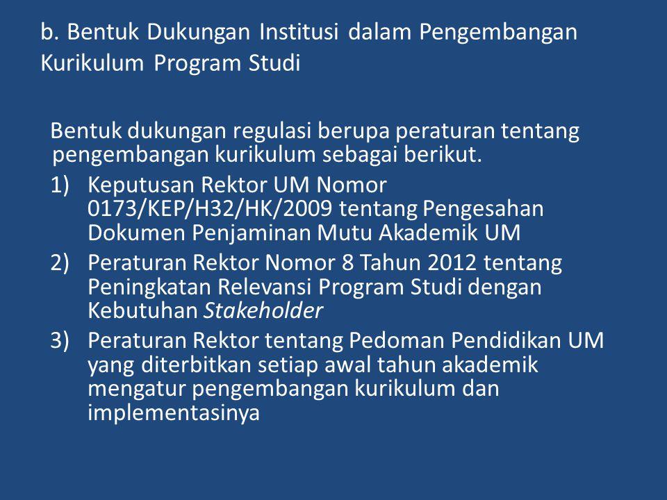 b. Bentuk Dukungan Institusi dalam Pengembangan Kurikulum Program Studi Bentuk dukungan regulasi berupa peraturan tentang pengembangan kurikulum sebag