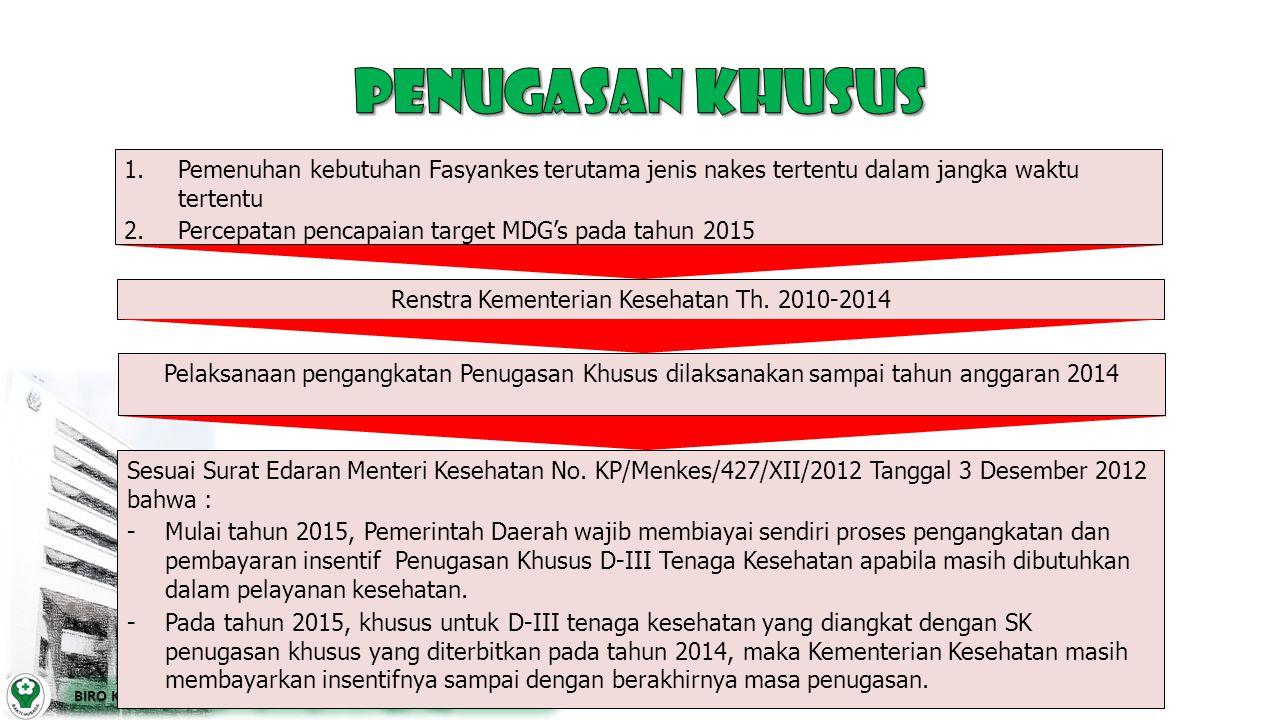 Renstra Kementerian Kesehatan Th. 2010-2014 1. 1.Pemenuhan kebutuhan Fasyankes terutama jenis nakes tertentu dalam jangka waktu tertentu 2. 2.Percepat