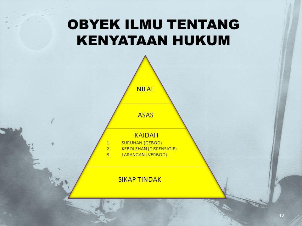 12 OBYEK ILMU TENTANG KENYATAAN HUKUM SIKAP TINDAK KAIDAH 1.SURUHAN (GEBOD) 2.KEBOLEHAN (DISPENSATIE) 3.LARANGAN (VERBOD) ASAS NILAI