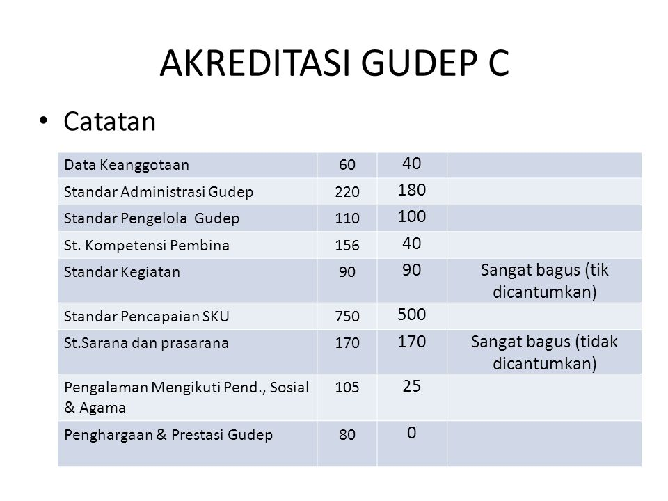 AKREDITASI GUDEP C • Catatan Data Keanggotaan60 40 Standar Administrasi Gudep220 180 Standar Pengelola Gudep110 100 St. Kompetensi Pembina156 40 Stand