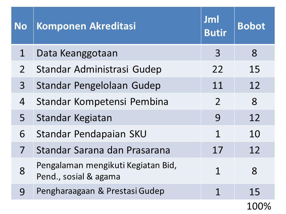 NoKomponen Akreditasi Jml Butir Bobot 1 Data Keanggotaan 38 2 Standar Administrasi Gudep 2215 3 Standar Pengelolaan Gudep 1112 4 Standar Kompetensi Pe
