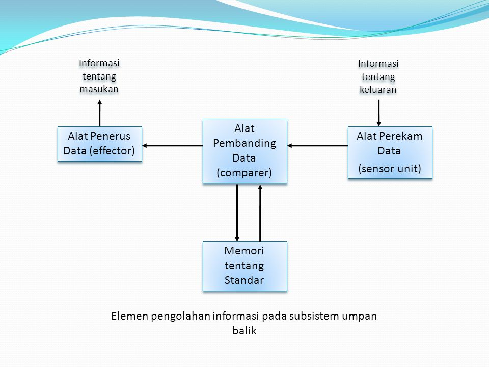 Alat Penerus Data (effector) Alat Pembanding Data (comparer) Alat Perekam Data (sensor unit) Alat Perekam Data (sensor unit) Memori tentang Standar In