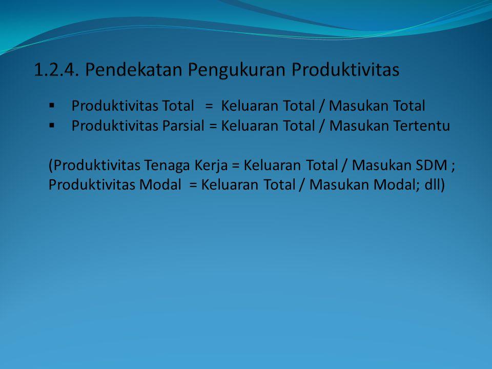  Produktivitas Total = Keluaran Total / Masukan Total  Produktivitas Parsial = Keluaran Total / Masukan Tertentu (Produktivitas Tenaga Kerja = Kelua