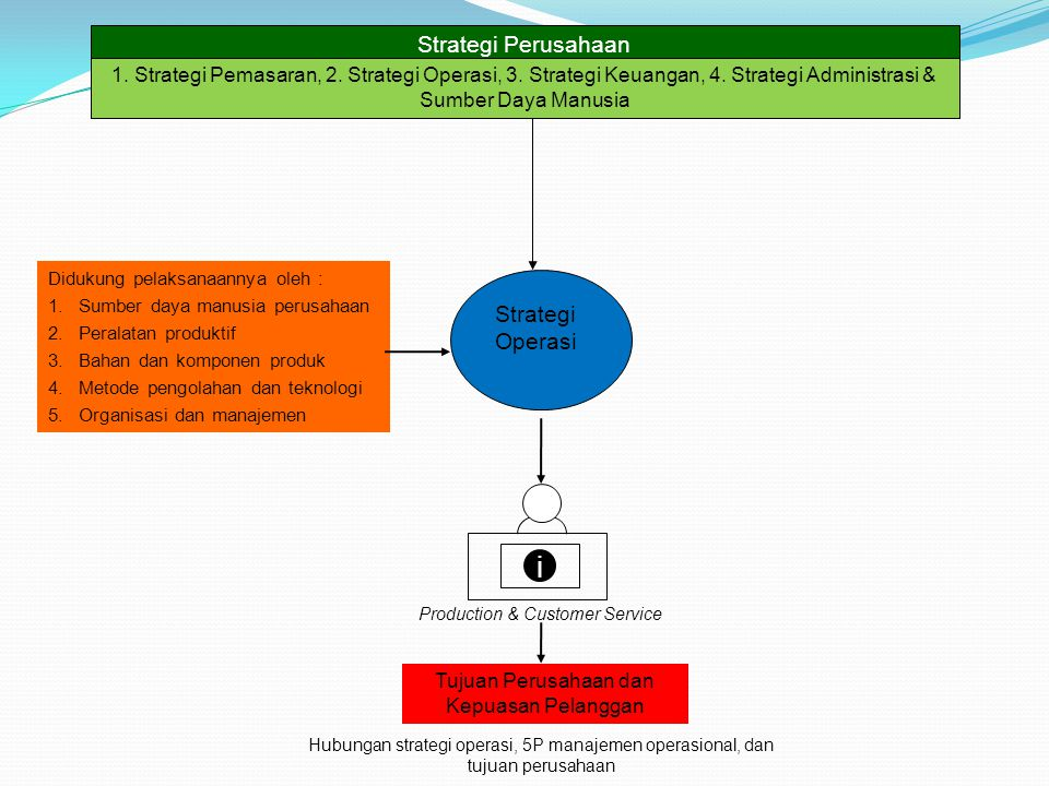Strategi Operasi Production & Customer Service Tujuan Perusahaan dan Kepuasan Pelanggan Strategi Perusahaan 1. Strategi Pemasaran, 2. Strategi Operasi