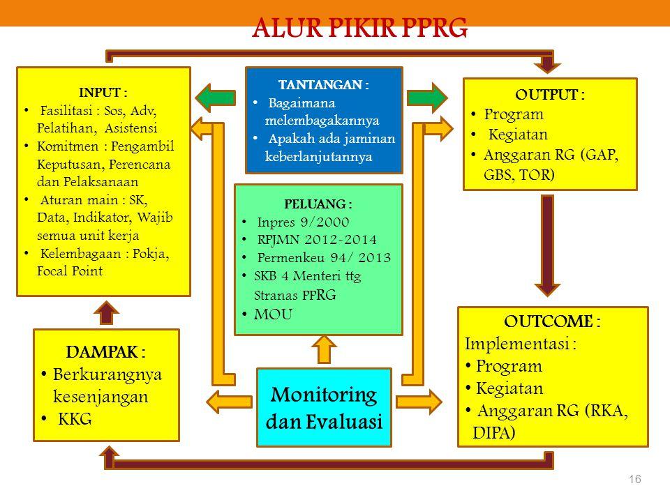 ALUR PIKIR PPRG INPUT : • Fasilitasi : Sos, Adv, Pelatihan, Asistensi • Komitmen : Pengambil Keputusan, Perencana dan Pelaksanaan • Aturan main : SK,