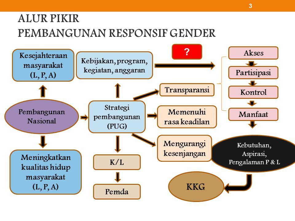 Pengelolaan irigasi partisipatif Isu gender • Anggota kelompok tani umumnya laki-laki sehingga pembinaan lebih banyak ditujukan kepada laki-laki • Akses perempuan dalam pengelolaan irigasi lebih rendah dibandingkan laki-laki • Laki-laki memiliki kontrol yang lebih besar dalam pengelolaan irigasi dibandingkan perempuan Rencana aksi • Mengumpulkan data petani perempuan dan laki-laki yang tergabung dalam kelompok P3A/ GP3A dalam rangka perencanaan kedepan yang responsif gender dalam pengelolaan irigasi partisipatif • Memberikan kesempatan kepada perempuan untuk terlibat dalam aktifitas pengelolaan irigasi