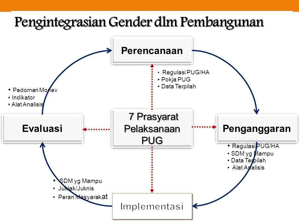 Pengintegrasian Gender dlm Pembangunan 7 Prasyarat Pelaksanaan PUG 7 Prasyarat Pelaksanaan PUG Evaluasi Penganggaran Perencanaan • Regulasi PUG/HA • P