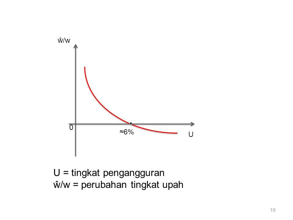U ŵ/w 0 ≈6% 16 U = tingkat pengangguran ŵ/w = perubahan tingkat upah