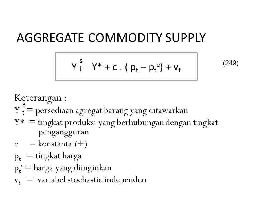 AGGREGATE COMMODITY SUPPLY Keterangan : Y = persediaan agregat barang yang ditawarkan Y* = tingkat produksi yang berhubungan dengan tingkat penganggur