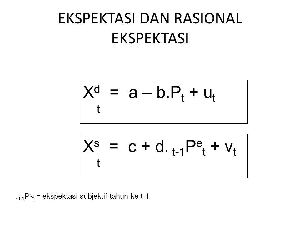 EKSPEKTASI DAN RASIONAL EKSPEKTASI X d = a – b.P t + u t t X s = c + d. t-1 P e t + v t t. t-1 P e t = ekspektasi subjektif tahun ke t-1