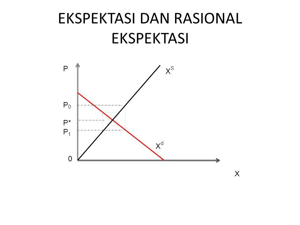 EKSPEKTASI DAN RASIONAL EKSPEKTASI X P P0P0 P* P1P1 0 XSXS XdXd