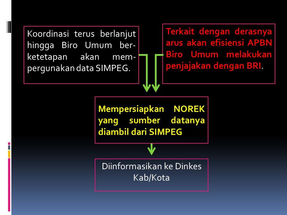 1.PTT yang masih aktif (versi Dinkes) tidak tercantum/ memperoleh rekening.