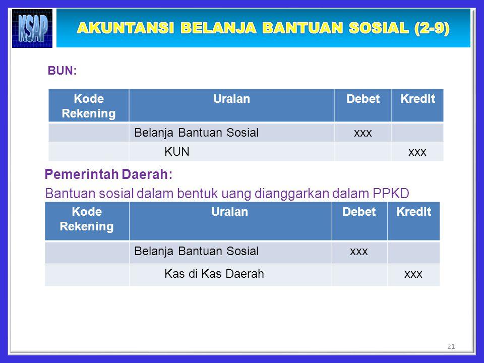 BUN: Pemerintah Daerah: Bantuan sosial dalam bentuk uang dianggarkan dalam PPKD Kode Rekening UraianDebetKredit Belanja Bantuan Sosialxxx KUNxxx Kode Rekening UraianDebetKredit Belanja Bantuan Sosialxxx Kas di Kas Daerahxxx 21