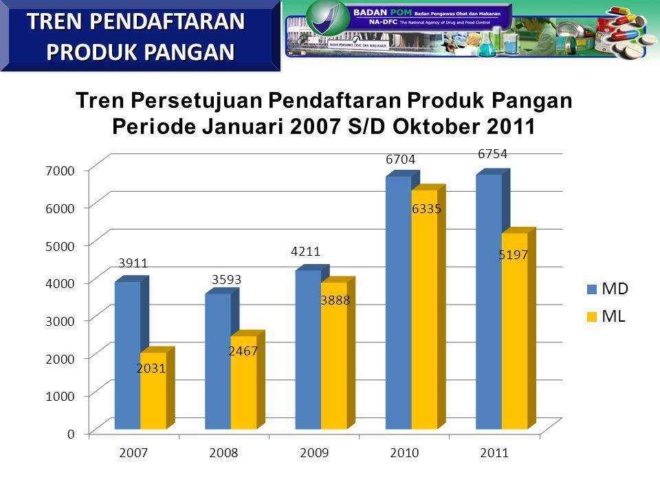 Tren Persetujuan Pendaftaran Produk Pangan Periode Januari 2007 S/D Oktober 2011 TREN PENDAFTARAN PRODUK PANGAN TREN PENDAFTARAN PRODUK PANGAN