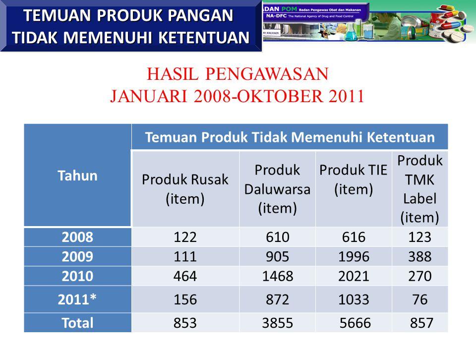 Tahun Temuan Produk Tidak Memenuhi Ketentuan Produk Rusak (item) Produk Daluwarsa (item) Produk TIE (item) Produk TMK Label (item) 2008122610616123 20