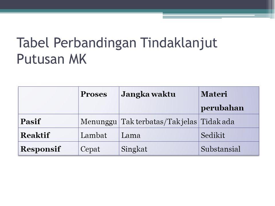 Tabel Perbandingan Tindaklanjut Putusan MK