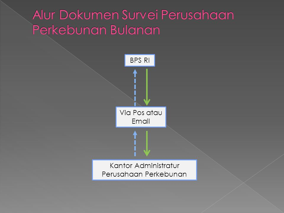 BPS RI Kantor Administratur Perusahaan Perkebunan Via Pos atau Email