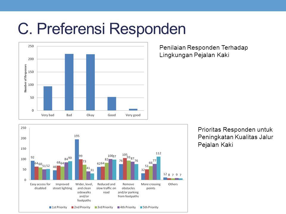 C. Preferensi Responden Penilaian Responden Terhadap Lingkungan Pejalan Kaki Prioritas Responden untuk Peningkatan Kualitas Jalur Pejalan Kaki
