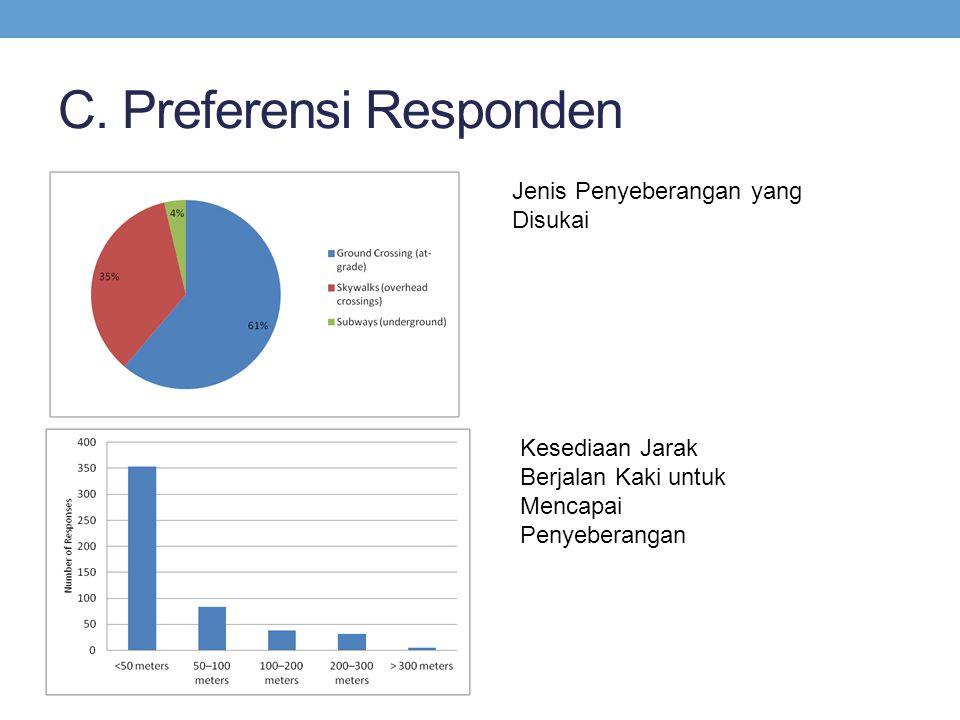 C. Preferensi Responden Kesediaan Jarak Berjalan Kaki untuk Mencapai Penyeberangan Jenis Penyeberangan yang Disukai