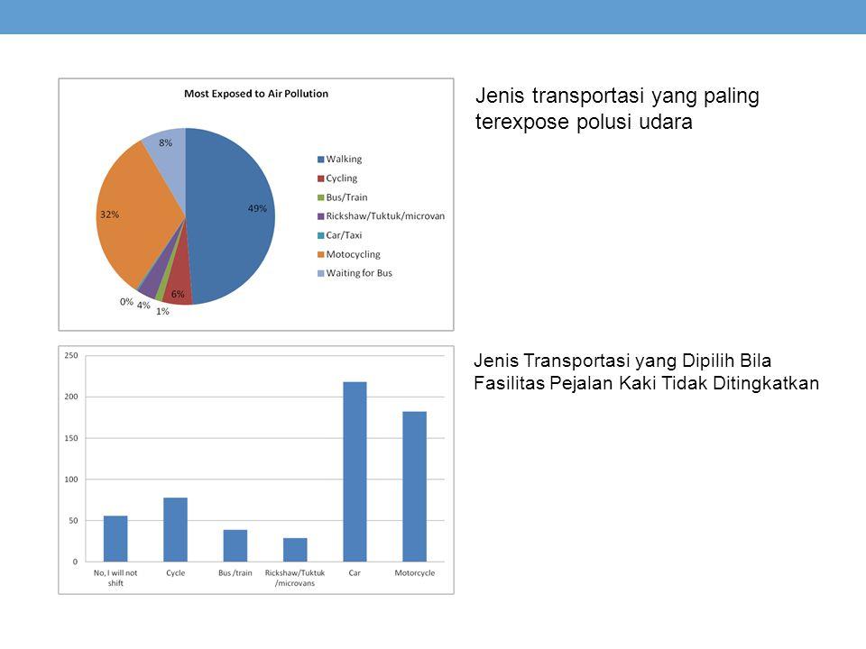 Jenis transportasi yang paling terexpose polusi udara Jenis Transportasi yang Dipilih Bila Fasilitas Pejalan Kaki Tidak Ditingkatkan