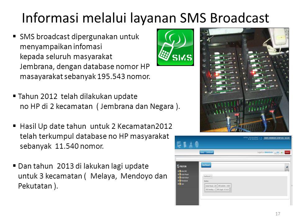 Informasi melalui layanan SMS Broadcast  SMS broadcast dipergunakan untuk menyampaikan infomasi kepada seluruh masyarakat Jembrana, dengan database n