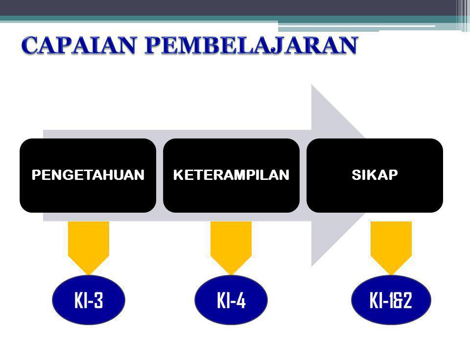 PENGETAHUANKETERAMPILANSIKAP KI-3KI-4 KI-1&2