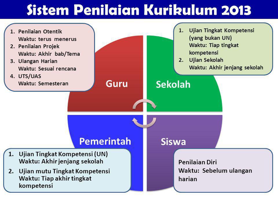 Sistem Penilaian Kurikulum 2013 Sekolah Siswa 1.Ujian Tingkat Kompetensi (yang bukan UN) Waktu: Tiap tingkat kompetensi 2.Ujian Sekolah Waktu: Akhir j