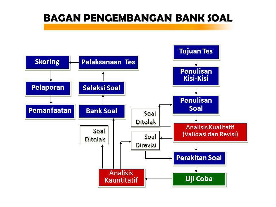BAGAN PENGEMBANGAN BANK SOAL Penulisan Kisi-Kisi Penulisan Kisi-Kisi Seleksi Soal Bank Soal Analisis Kauntitatif Analisis Kauntitatif Pelaporan Penuli